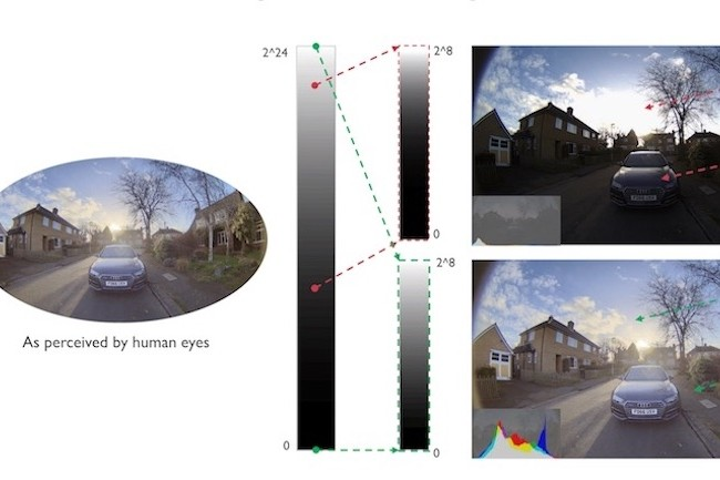 Une puce Mali ARM pour améliorer la vision des caméras embarquées