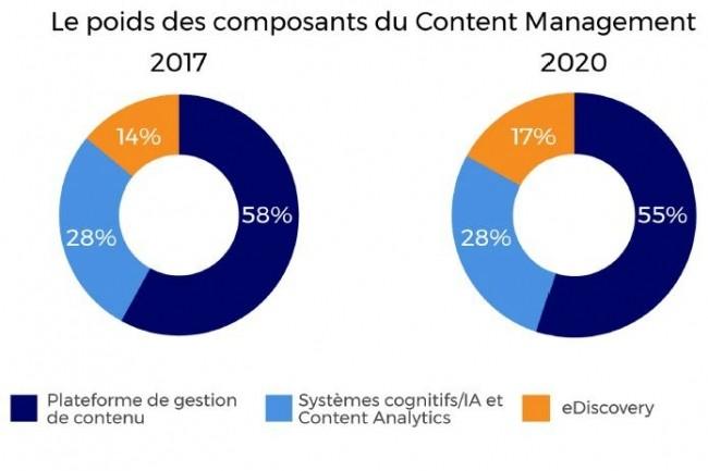 Le poids des différents segments du marché de l'ECM en France en 2017 et 2020. (Source : IDC)