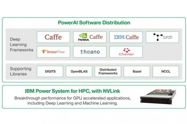 IBM réduit les temps de mise à disposition de modèles de deep learning sur sa plateforme PowerAI d'IBM. Celle-ci s'appuie sur les frameworks Caffe TensorFlow, Theano, Chainer et Torch. (crédit : D.R.)