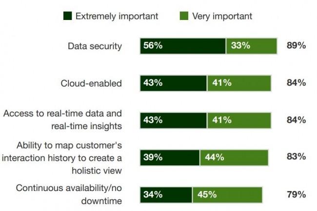A la question « Quelle importance ont les fonctions/capacités suivantes d'une plateforme de données d'expérience client », sécurité, cloud et accès temps-réel arrivent en tête. crédit : Forrester / Datastax
