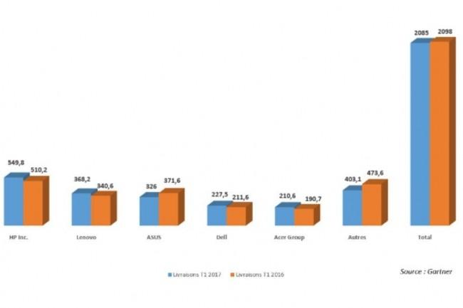 Le marché français des PC limite la casse au 1er trimestre 2017