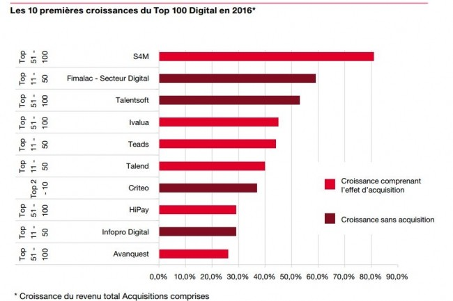 Les 10 première croissances du Top 100 Digital en 2016. (crédit : D.R.)