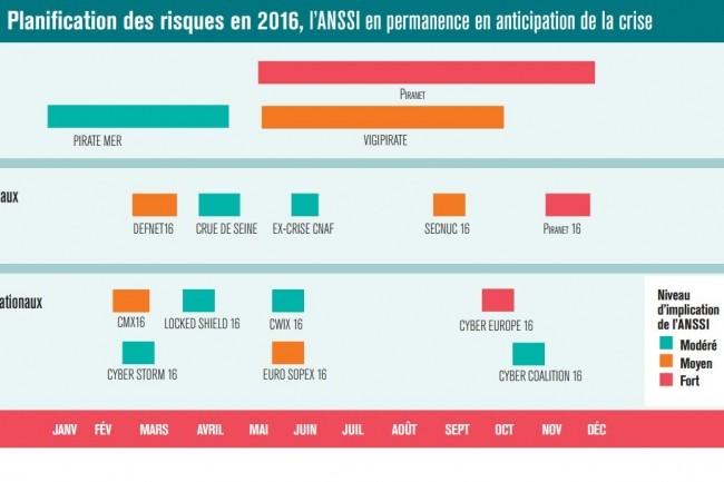 Dans son rapport annuel 2016, l'ANSSI récapitule ses implications dans les différents plans d'action de lutte contre les menaces auxquelles la France fait face. (crédit : D.R.)
