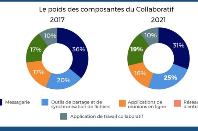 Les outils de partage et de synchronisation de fichiers tirent le marché des logiciels de collaboration en France, selon IDC. (crédit : D.R.)