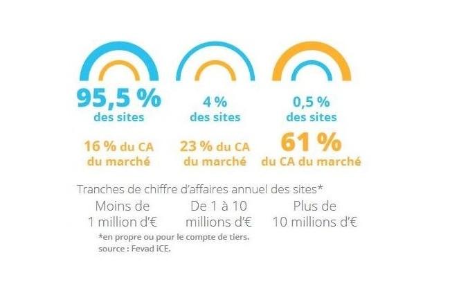 Selon les chiffres de la Fevad iCE, les sites marchands qui génèrent plus de 10 millions d'euros réalisent 61% du chiffre d'affaires e-commerce en France.