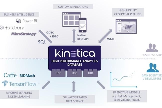 Les calculs intensifs GPU de Kinetica traitent les données issues de plusieurs flux.