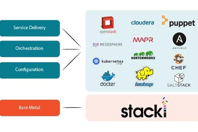 La plate-forme bare-metal de StackIQ vient héberger des applications distribuées particulièrement exigeantes. (crédit : D.R.)