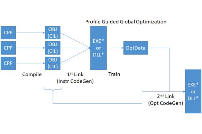 .Net Core 2.0 optimise l'exécution du code Linux natif