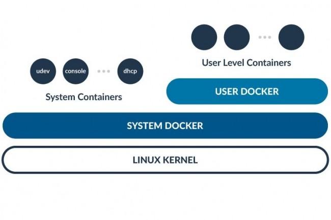 RancherOS, une distribution Linux qui s'exécute entièrement comme un container Docker.