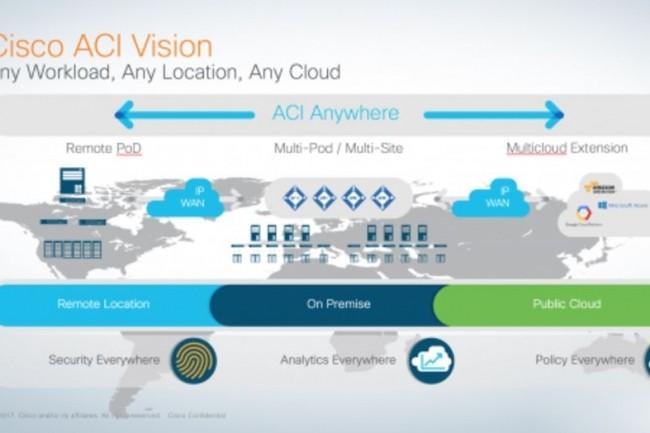 La stratégie ACI Anywhere de Cisco passe par des partenariats d'intégration dans les clouds publics AWS, Microsoft et Google. (crédit : D.R.)