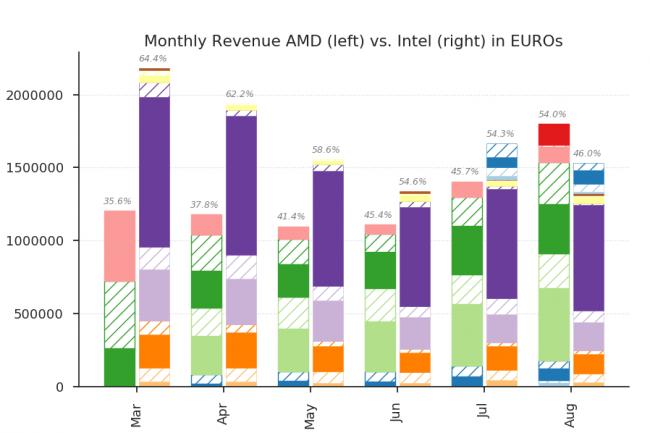 En août 2017 AMD (à gauche) représentait 54% des ventes en valeur de processeurs de l'e-commerçant allemand Mindfactory. (Crédit Photo : Reddit/Imgur)