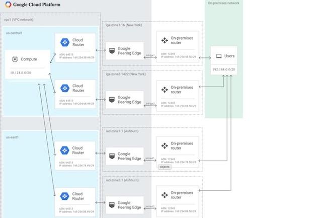 Google prévoit d'inclure des SLA pour deux connexions redondantes  et quatre connexions redondantes. (Crédit Google)