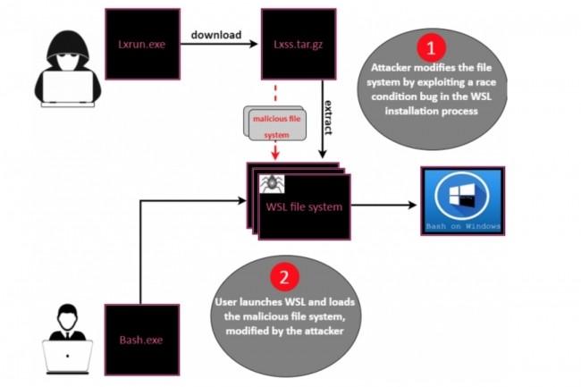 Dans un rapport, Check Point Research d�crit une�m�thode pour introduire et ex�cuter, sans �tre d�tecter, un fichier malveillant dans un PC sous Windows 10 en profitant de la fonctionnalit� WSL. (cr�dit : D.R.)