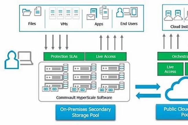 Comme Cohesity et Rubrik, Commvault propose une solution de back-up cloud hyperscale.