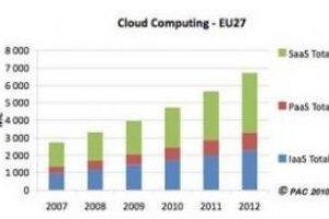 Le marché du cloud computing en Europe a crû de 20% en 2009