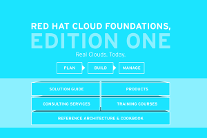 Red Hat multiplie ses offres vers le cloud