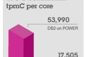 Guerre des benchmarks middleware : IBM réplique à Oracle
