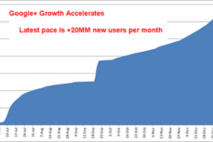 400 millions d'inscrits à Google+ en 2012, selon Paul Allen