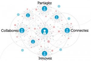 Les réseaux sociaux dopent-ils la productivité des entreprises ?