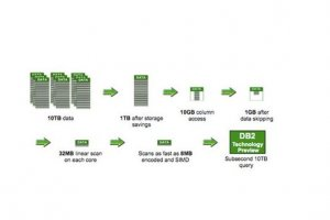 IBM remod�le DB2 pour concurrencer Hadoop