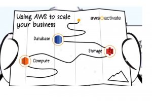 Amazon lance AWS Activate pour faciliter l'acc�s des start-up au cloud