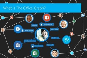 Avec Office Graph, Microsoft place Yammer au coeur de sa strat�gie collaborative