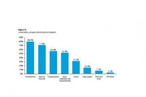 80% des risques sur les applications r�sultent des op�rateurs