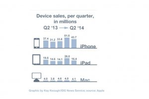 Trimestriels Apple 2014 : Ventes d'iPhone et de Mac en hausse