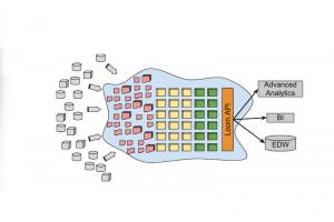 Big data : Teradata ach�te les actifs de Hadapt et de Revelytix