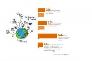 20% des entreprises investissent dans l'Internet des objets