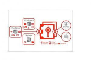 Un coffre-fort virtuel chez Oracle pour les cl�s de chiffrement
