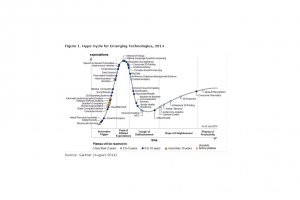 Hype Cycle 2014 : Big data, in-memory, IoT et langage naturel culminent