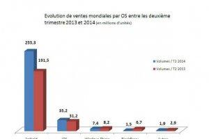 Plus de 300 millions de smartphones vendus au 2�me trimestre 2014