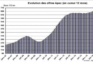 Indicateur Apec 2014 : l'emploi IT a progress� de 5%