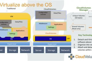 VDI : VMware acquiert CloudVolumes