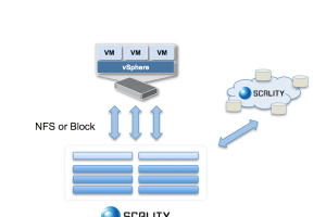 Avec Ring 5.0, Scality apporte son stockage cloud aux VM VMware