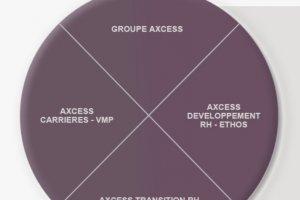 Deloitte France rach�te le cabinet de conseil en ing�nierie sociale Axcess