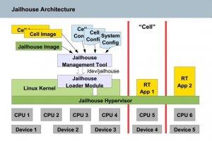 Jailhouse, un nouvel hyperviseur pour Linux apr�s Xen et KVM