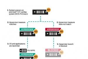 IBM s�curise ses services cloud SoftLayer avec TXT d'Intel