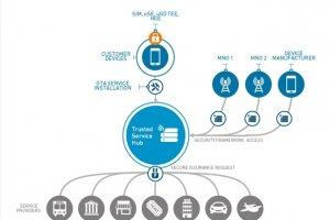 Gemalto lance son Hub pour d�ployer les services de paiement