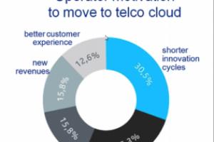 Nokia Networks s'engage de plus en plus dans le cloud computing