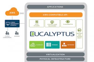 HP se renforce dans le cloud avec le rachat d'Eucalyptus