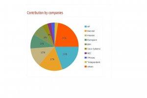 HP devient  premier contributeur d'OpenStack