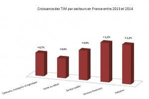 Le TJM passe � 681 € en France dans les services IT