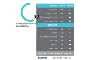 54% des clients de Salesforce utilisent au moins deux de ses clouds