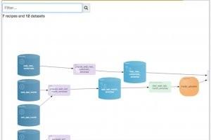 Dataiku propose une version gratuite de Data Science Studio