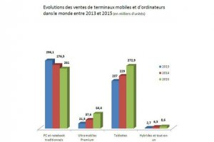 Ventes de tablettes : une progression ralentie en 2014