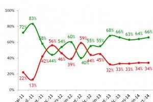 Syntec Num�rique 2014: la confiance se maintient dans l'industrie logicielle