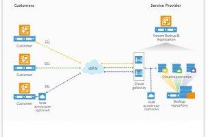 Veeam ajoute la sauvegarde chiffr�e � son offre CloudConnect