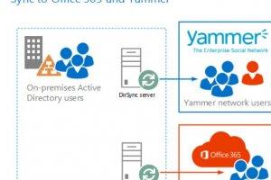 Microsoft fusionne enfin l'authentification de Yammer et Office 365